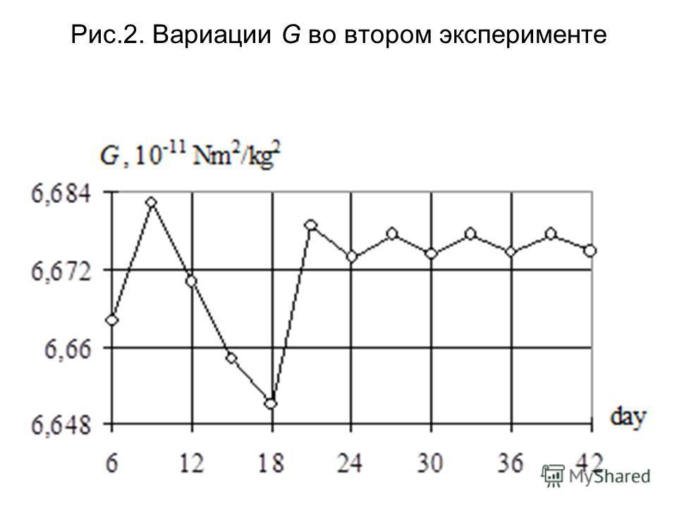 Рис.2. Вариации G во втором эксперименте