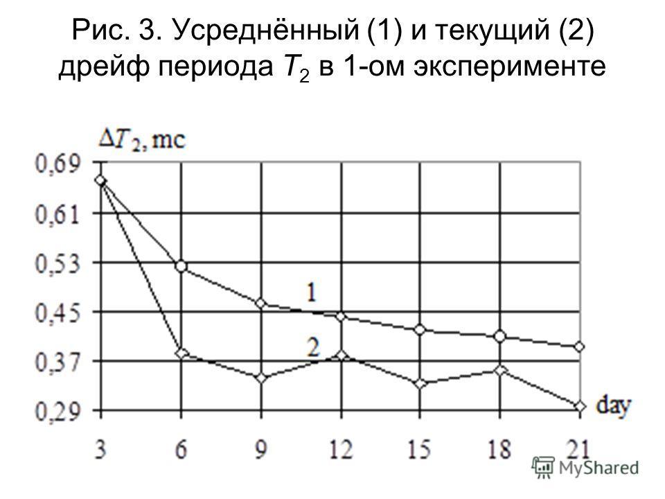 Рис. 3. Усреднённый (1) и текущий (2) дрейф периода T 2 в 1-ом эксперименте