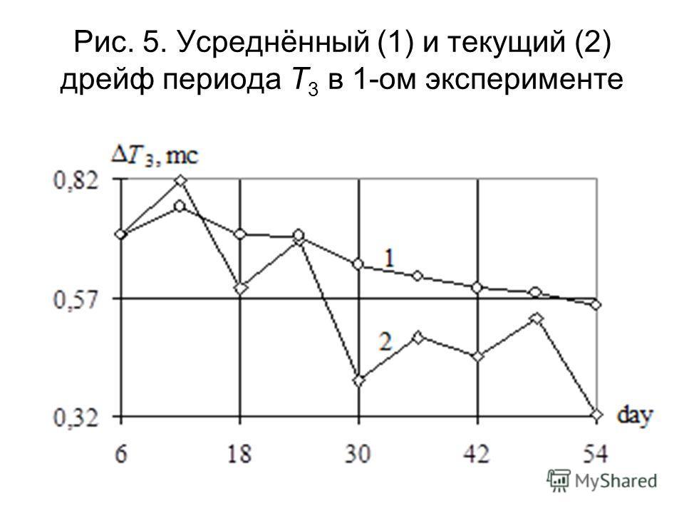 Рис. 5. Усреднённый (1) и текущий (2) дрейф периода T 3 в 1-ом эксперименте