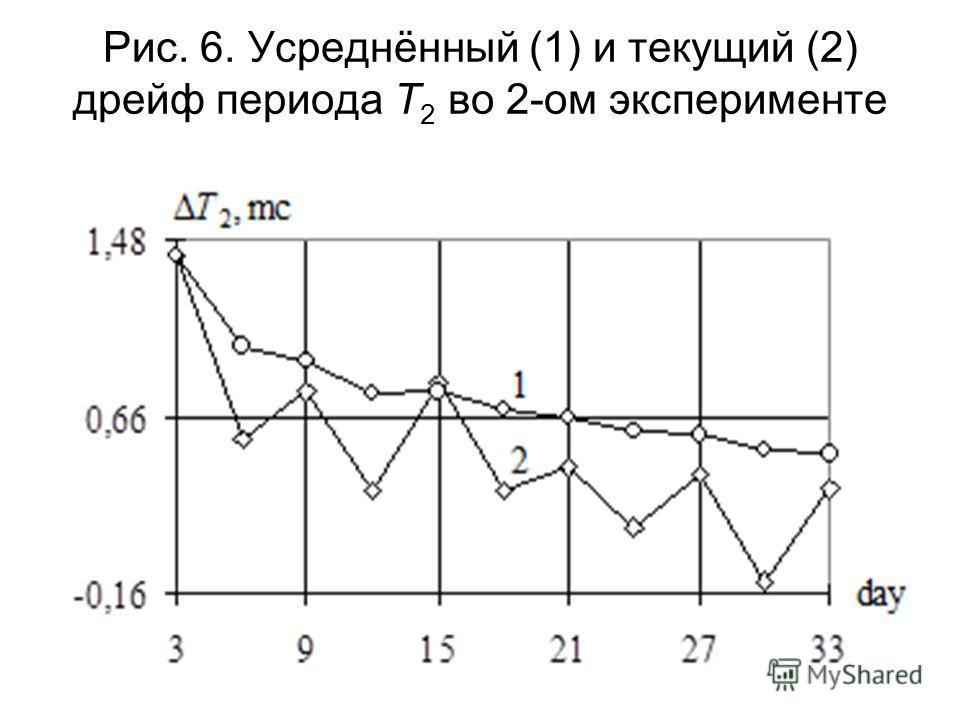 Рис. 6. Усреднённый (1) и текущий (2) дрейф периода T 2 во 2-ом эксперименте