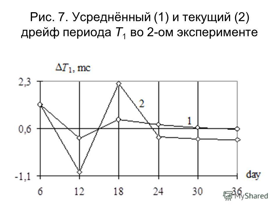 Рис. 7. Усреднённый (1) и текущий (2) дрейф периода T 1 во 2-ом эксперименте