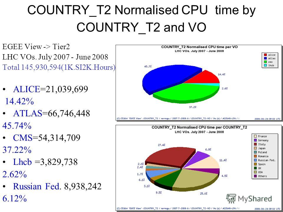 COUNTRY_T2 Normalised CPU time by COUNTRY_T2 and VO EGEE View -> Tier2 LHC VOs. July 2007 - June 2008 Total 145,930,594(1K.SI2K.Hours) ALICE=21,039,699 14.42% ATLAS=66,746,448 45.74% CMS=54,314,709 37.22% Lhcb =3,829,738 2.62% Russian Fed. 8,938,242