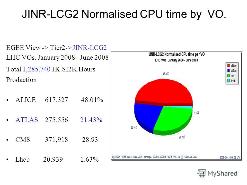 JINR-LCG2 Normalised CPU time by VO. EGEE View -> Tier2-> JINR-LCG2 LHC VOs. January 2008 - June 2008 Total 1,285,740 1K.SI2K.Hours Prodaction ALICE 617,327 48.01% ATLAS 275,556 21.43% CMS 371,918 28.93 Lhcb 20,9391.63%