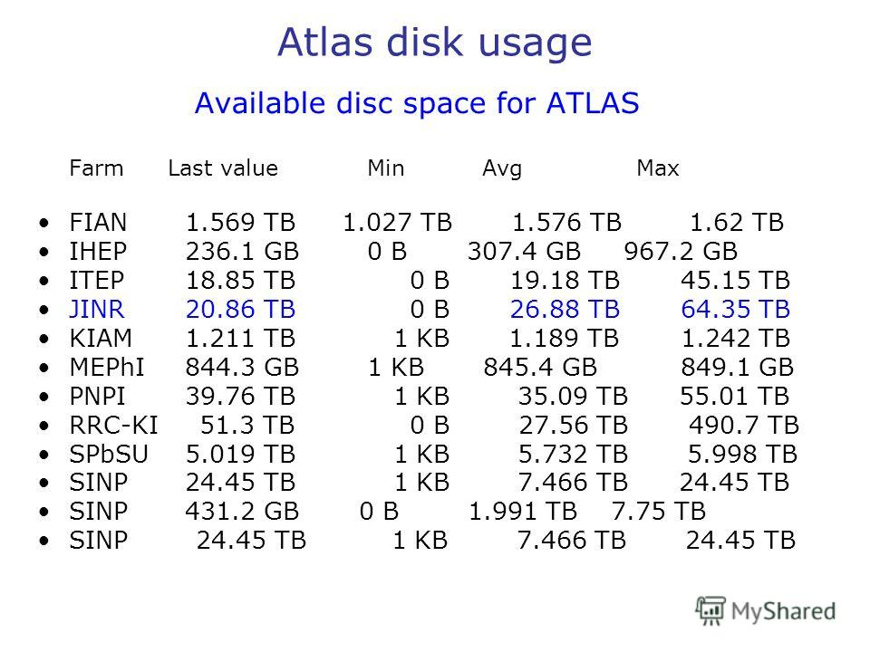 Atlas disk usage Available disc space for ATLAS Farm Last value Min Avg Max FIAN 1.569 TB 1.027 TB 1.576 TB 1.62 TB IHEP 236.1 GB 0 B 307.4 GB 967.2 GB ITEP 18.85 TB 0 B 19.18 TB 45.15 TB JINR 20.86 TB 0 B 26.88 TB 64.35 TB KIAM 1.211 TB 1 KB 1.189 T