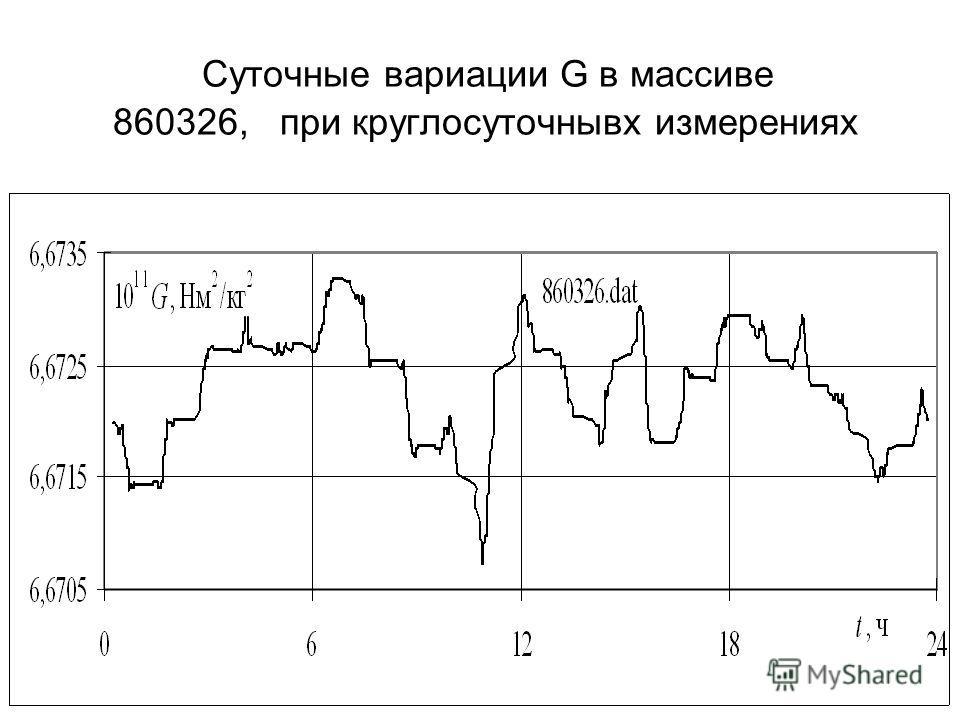Суточные вариации G в массиве 860326, при круглосуточнывх измерениях