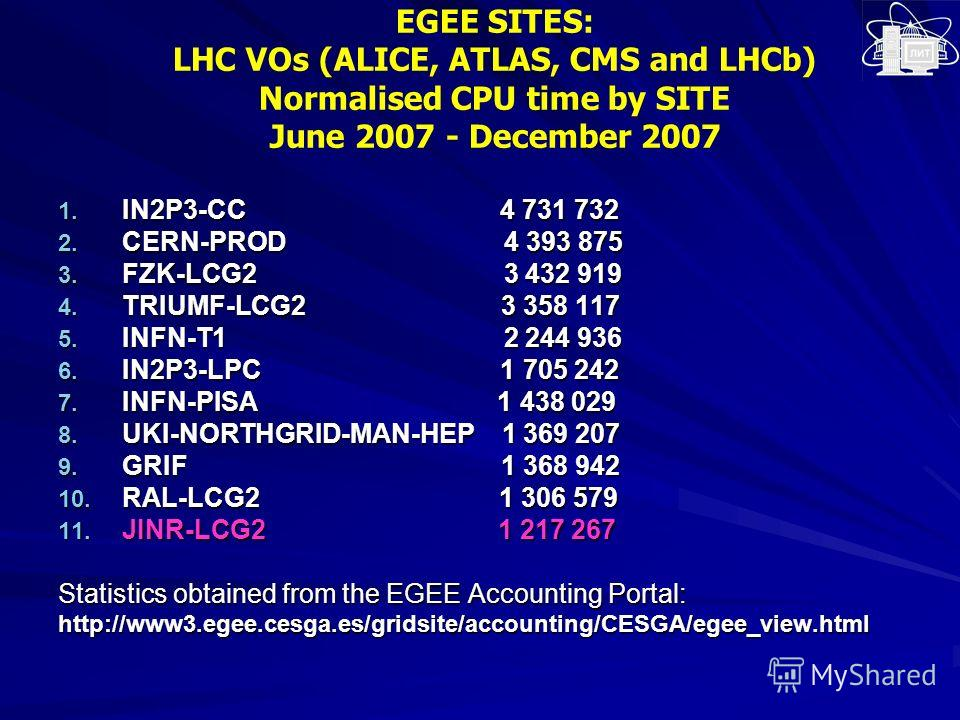 EGEE SITES: LHC VOs (ALICE, ATLAS, CMS and LHCb) Normalised CPU time by SITE June 2007 - December 2007 1. IN2P3-CC 4 731 732 2. CERN-PROD 4 393 875 3. FZK-LCG2 3 432 919 4. TRIUMF-LCG2 3 358 117 5. INFN-T1 2 244 936 6. IN2P3-LPC 1 705 242 7. INFN-PIS