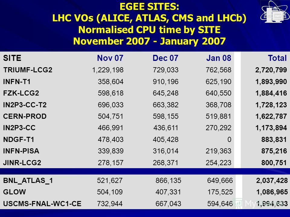 EGEE SITES: LHC VOs (ALICE, ATLAS, CMS and LHCb) Normalised CPU time by SITE November 2007 - January 2007 SITENov 07Dec 07Jan 08Total TRIUMF-LCG21,229,198729,033762,5682,720,799 INFN-T1358,604910,196625,1901,893,990 FZK-LCG2598,618645,248640,5501,884