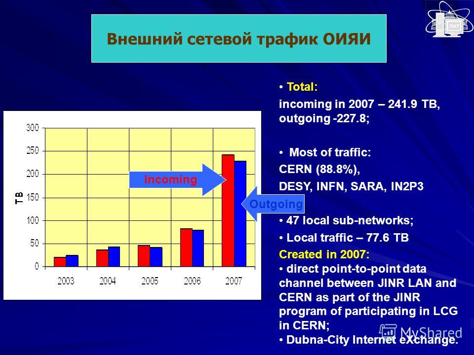 Внешний сетевой трафик ОИЯИ Incoming Outgoing Total: incoming in 2007 – 241.9 TB, outgoing -227.8; Most of traffic: CERN (88.8%), DESY, INFN, SARA, IN2P3 47 local sub-networks; Local traffic – 77.6 TB Created in 2007: direct point-to-point data chann