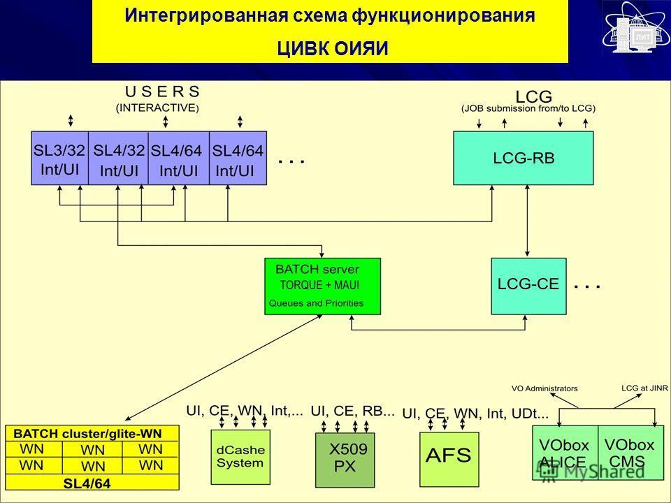 Интегрированная схема функционирования ЦИВК ОИЯИ