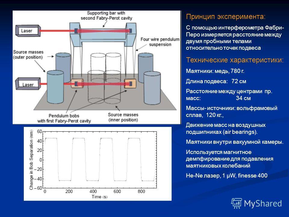 Принцип эксперимента: С помощью интерферометра Фабри- Перо измеряется расстояние между двумя пробными телами относительно точек подвеса Технические характеристики: Маятники: медь, 780 г. Длина подвеса: 72 см Расстояние между центрами пр. масс: 34 см