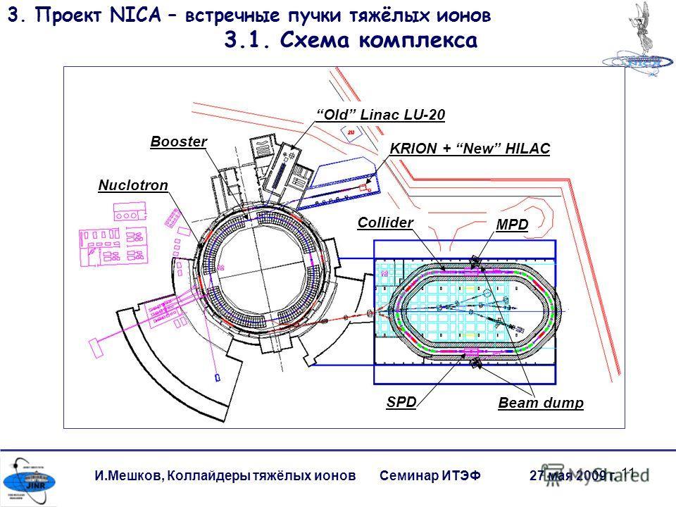 11 И.Мешков, Коллайдеры тяжёлых ионов Семинар ИТЭФ 27 мая 2009 г. 3. Проект NICA – встречные пучки тяжёлых ионов 3.1. Схема комплекса Old Linac LU-20 KRION + New HILAC Booster Nuclotron Collider MPD SPD Beam dump