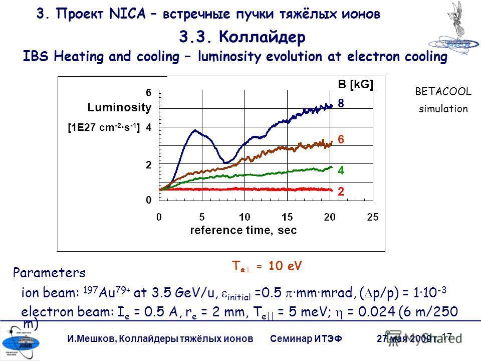17 И.Мешков, Коллайдеры тяжёлых ионов Семинар ИТЭФ 27 мая 2009 г. 3. Проект NICA – встречные пучки тяжёлых ионов 3.3. Коллайдер B [kG] 8 6 4 2 T e = 10 eV BETACOOL simulation Parameters ion beam: 197 Au 79+ at 3.5 GeV/u, initial =0.5 mmmrad, ( p/p) =