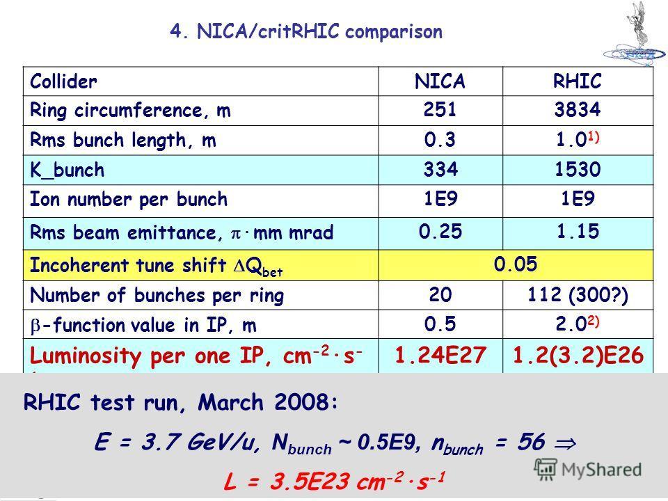 20 И.Мешков, Коллайдеры тяжёлых ионов Семинар ИТЭФ 27 мая 2009 г. 1) Limited by detector acceptance 2) Limited by the ring acceptance 4. NICA/critRHIC comparison ColliderNICARHIC Ring circumference, m2513834 Rms bunch length, m0.31.0 1) K_bunch334153