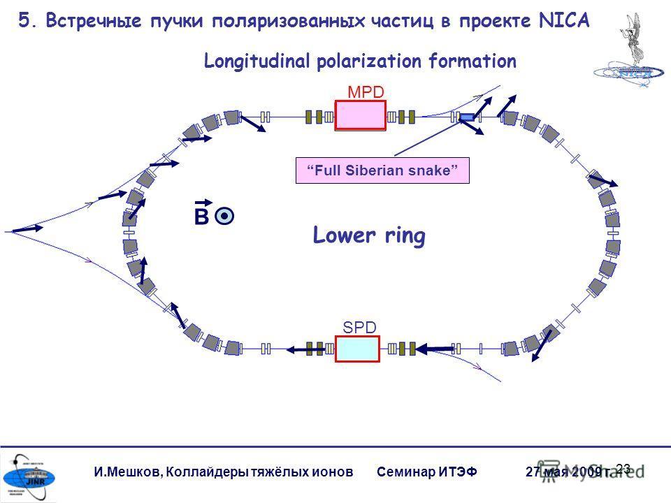 23 SPD Full Siberian snake MPD B Lower ring Longitudinal polarization formation 5. Встречные пучки поляризованных частиц в проекте NICA И.Мешков, Коллайдеры тяжёлых ионов Семинар ИТЭФ 27 мая 2009 г.