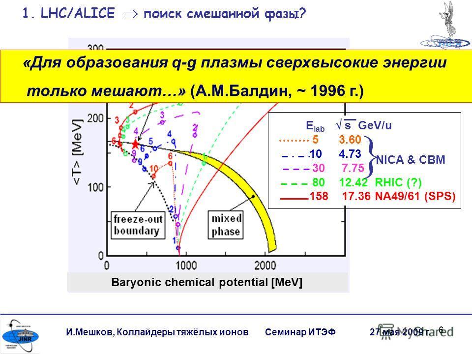 6 И.Мешков, Коллайдеры тяжёлых ионов Семинар ИТЭФ 27 мая 2009 г. Baryonic chemical potential [MeV] E lab s GeV/u 5 3.60 10 4.73 30 7.75 80 12.42 RHIC (?) 158 17.36 NA49/61 (SPS) NICA & CBM 1. LHC/ALICE поиск смешанной фазы? 1 fm/c ~ 310 -24 s «Для об