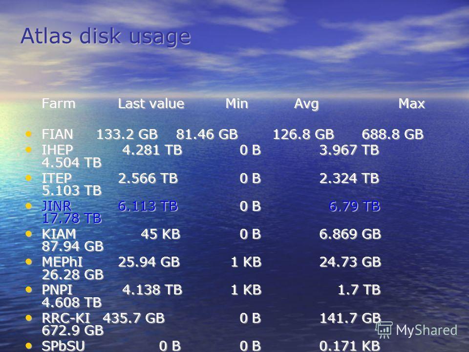 Atlas disk usage Farm Last value Min Avg Max FIAN 133.2 GB 81.46 GB 126.8 GB 688.8 GB FIAN 133.2 GB 81.46 GB 126.8 GB 688.8 GB IHEP 4.281 TB 0 B 3.967 TB 4.504 TB IHEP 4.281 TB 0 B 3.967 TB 4.504 TB ITEP 2.566 TB 0 B 2.324 TB 5.103 TB ITEP 2.566 TB 0