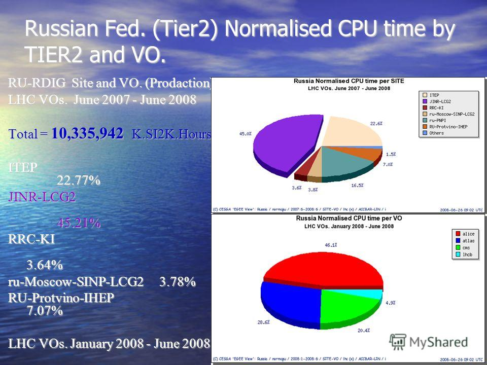 Russian Fed. (Tier2) Normalised CPU time by TIER2 and VO. RU-RDIG Site and VO. (Prodaction) LHC VOs. June 2007 - June 2008 Total = 10,335,942 K.SI2K.Hours ITEP 22.77% JINR-LCG2 45.21% RRC-KI 3.64% ru-Moscow-SINP-LCG2 3.78% RU-Protvino-IHEP 7.07% LHC