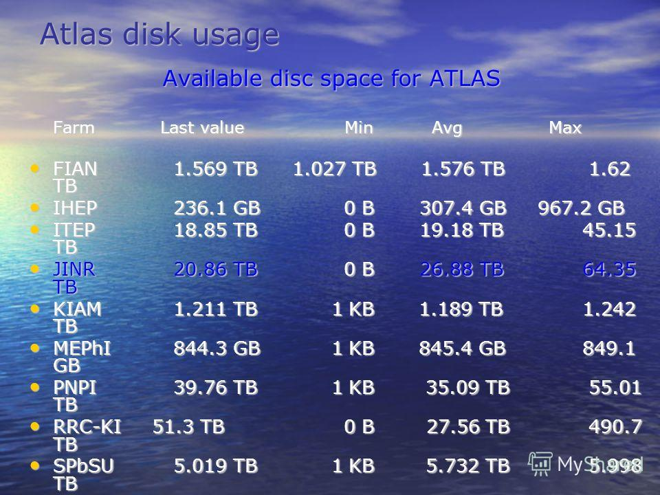 Atlas disk usage Available disc space for ATLAS Available disc space for ATLAS Farm Last value Min Avg Max FIAN 1.569 TB 1.027 TB 1.576 TB 1.62 TB FIAN 1.569 TB 1.027 TB 1.576 TB 1.62 TB IHEP 236.1 GB 0 B 307.4 GB 967.2 GB IHEP 236.1 GB 0 B 307.4 GB