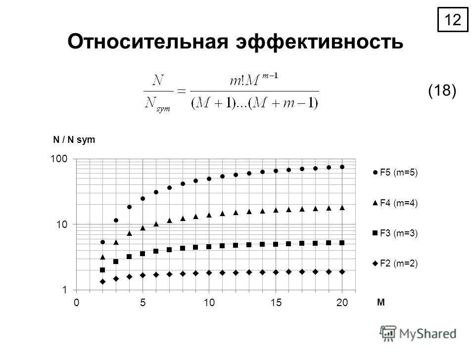 Относительная эффективность (18) 12