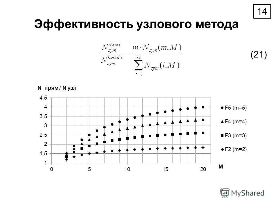 Эффективность узлового метода (21) 14