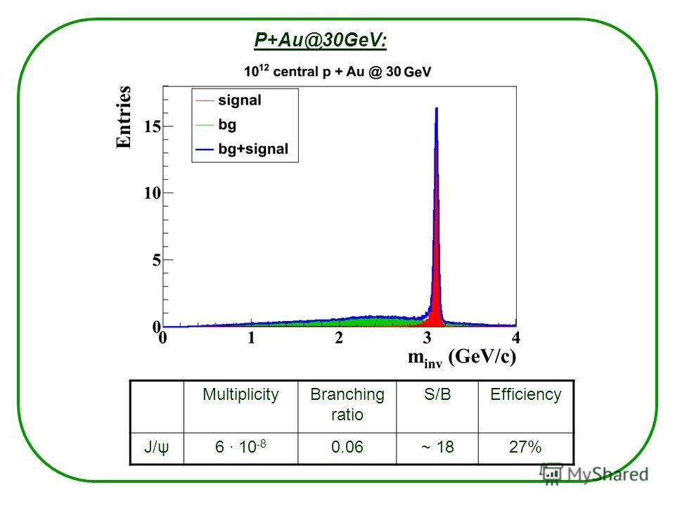 P+Au@30GeV: MultiplicityBranching ratio S/BEfficiency J/ψ6 · 10 -8 0.06~ 1827%