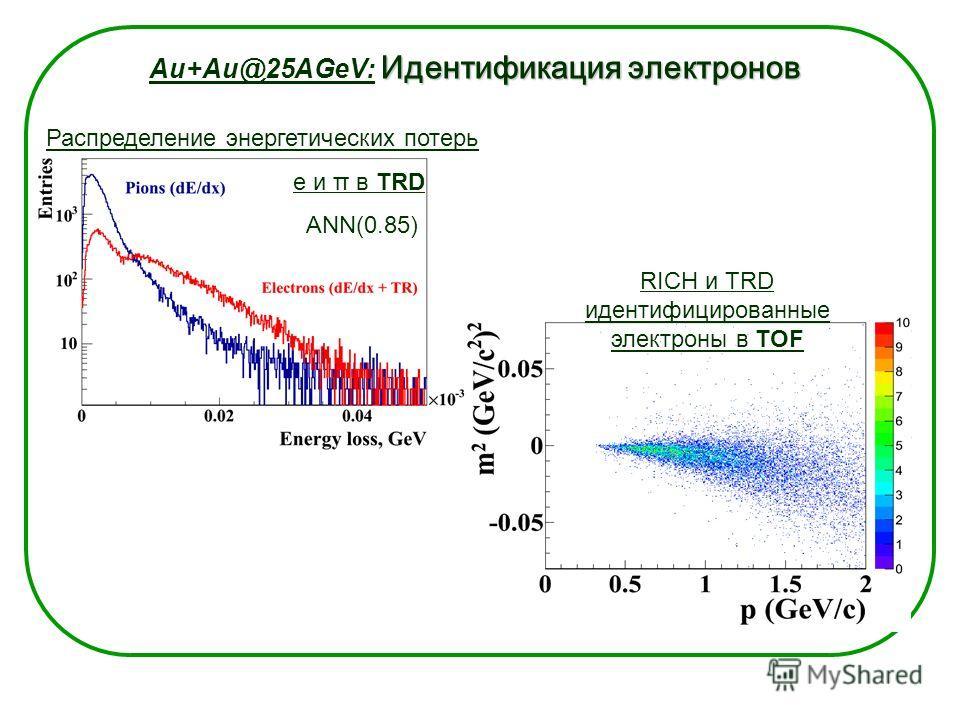 Идентификация электронов Au+Au@25AGeV: Идентификация электронов RICH идентифицированные электроны в TOF Распределение энергетических потерь e и π в TRD ANN(0.85) π +/- e+/- RICH и TRD идентифицированные электроны в TOF