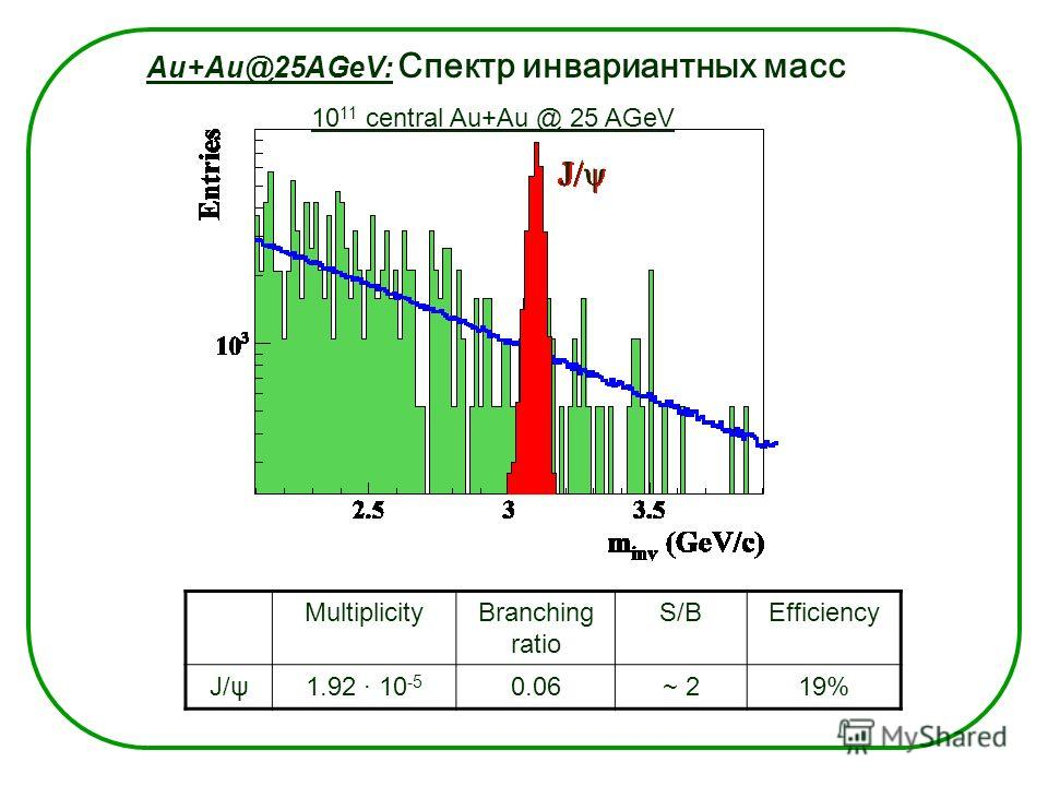 Au+Au@25AGeV: Спектр инвариантных масс 10 11 central Au+Au @ 25 AGeV MultiplicityBranching ratio S/BEfficiency J/ψ1.92 · 10 -5 0.06~ 219% J/ψ