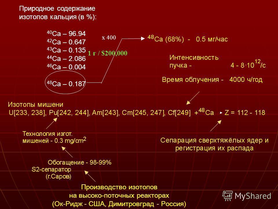Производство изотопов на высоко-поточных реакторах (Ок-Ридж - США, Димитровград - Россия) Природное содержание изотопов кальция (в %): 40 Ca – 96.94 42 Ca – 0.647 43 Ca – 0.135 44 Ca – 2.086 46 Ca – 0.004 48 Ca – 0.187 x 400 1 г / $200,000