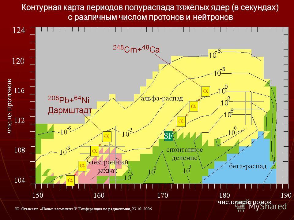 208 Pb+ 64 Ni Дармштадт 248 Cm+ 48 Ca Контурная карта периодов полураспада тяжёлых ядер (в секундах) с различным числом протонов и нейтронов Ю. Оганесян «Новые элементы» V Конференция по радиохимии, 23.10..2006