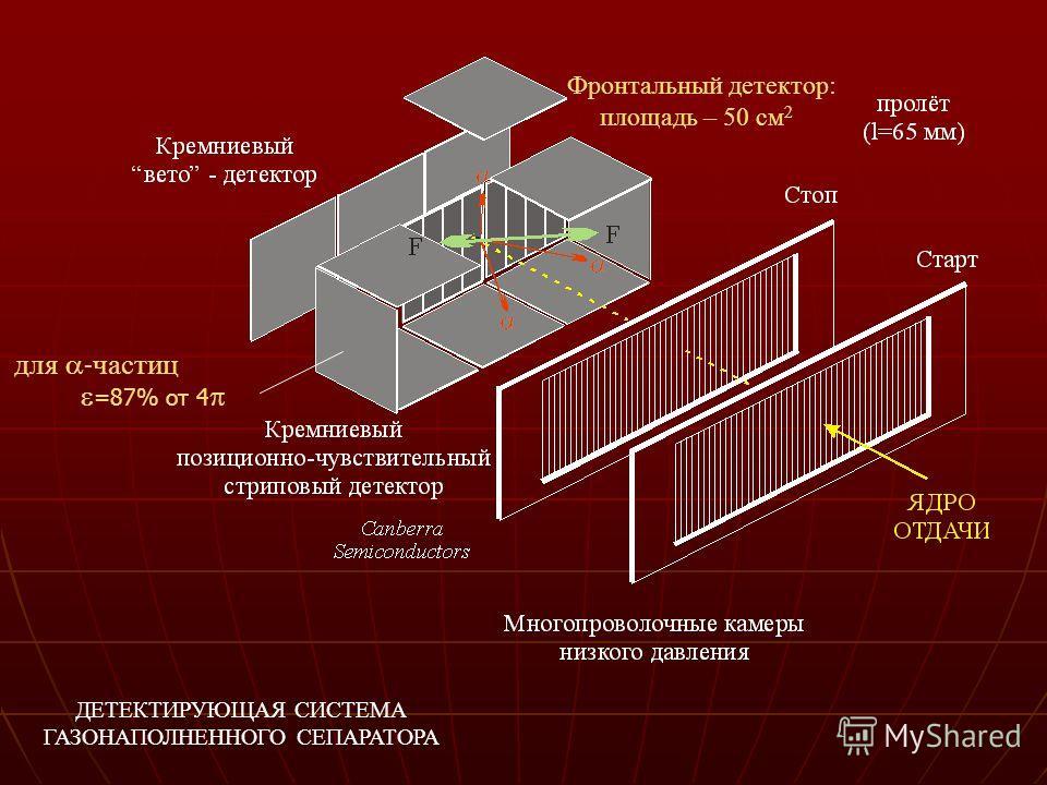 =87% от 4 для - частиц Фронтальный детектор: площадь – 50 cм 2 ДЕТЕКТИРУЮЩАЯ СИСТЕМА ГАЗОНАПОЛНЕННОГО СЕПАРАТОРА