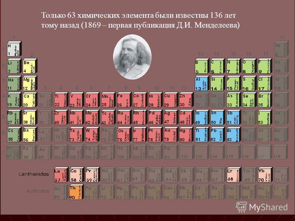 Только 63 химических элемента были известны 136 лет тому назад (1869 – первая публикация Д.И. Менделеева)