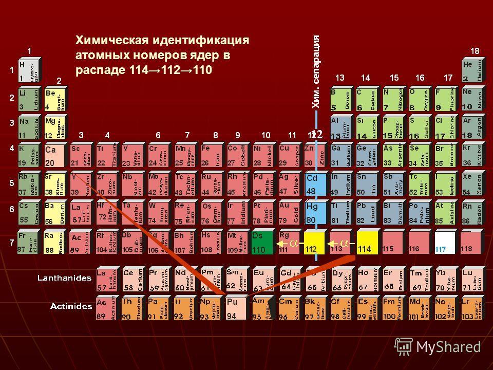 12 Ca 20 Pu 94 Химическая идентификация атомных номеров ядер в распаде 114112110