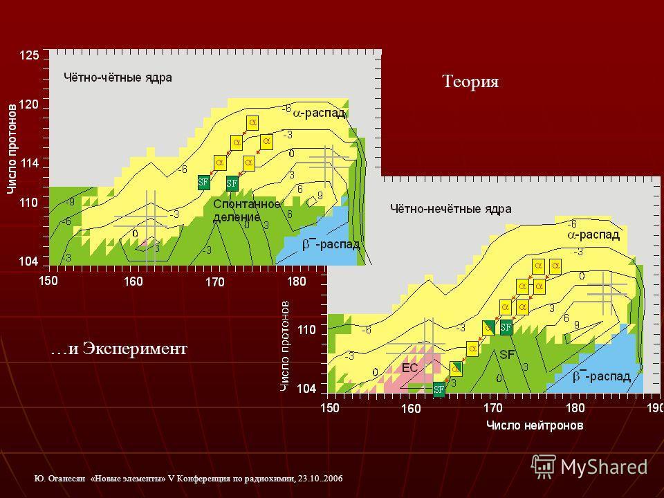 Теория …и Эксперимент Ю. Оганесян «Новые элементы» V Конференция по радиохимии, 23.10..2006