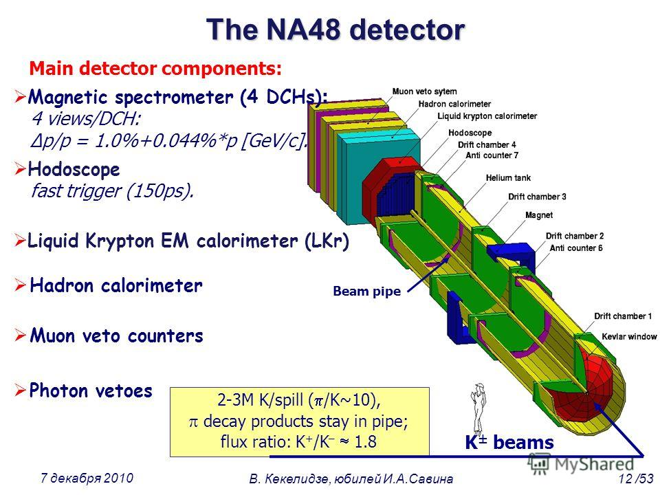 The NA48 detector K beams Main detector components: Magnetic spectrometer (4 DCHs) : 4 views/DCH: Δp/p = 1.0%+0.044%*p [GeV/c]. Hodoscope fast trigger (150ps). Liquid Krypton EM calorimeter (LKr) Hadron calorimeter Muon veto counters Photon vetoes 2-