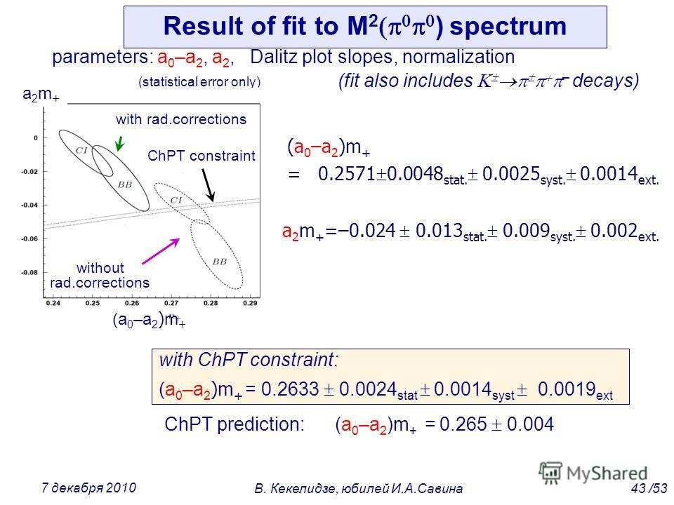 Result of fit to M 2 ) spectrum parameters: a 0 –a 2, a 2, Dalitz plot slopes, normalization (fit also includes – decays) 43 /53В. Кекелидзе, юбилей И.А.Савина 7 декабря 2010 (a 0 –a 2 )m + = 0.2571 0.0048 stat. 0.0025 syst. 0.0014 ext. a 2 m + =–0.0