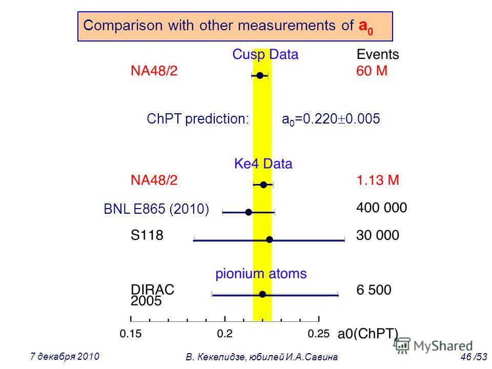 Comparison with other measurements of a 0 BNL E865 (2010) ChPT prediction: a 0 =0.220 0.005 46 /53В. Кекелидзе, юбилей И.А.Савина 7 декабря 2010