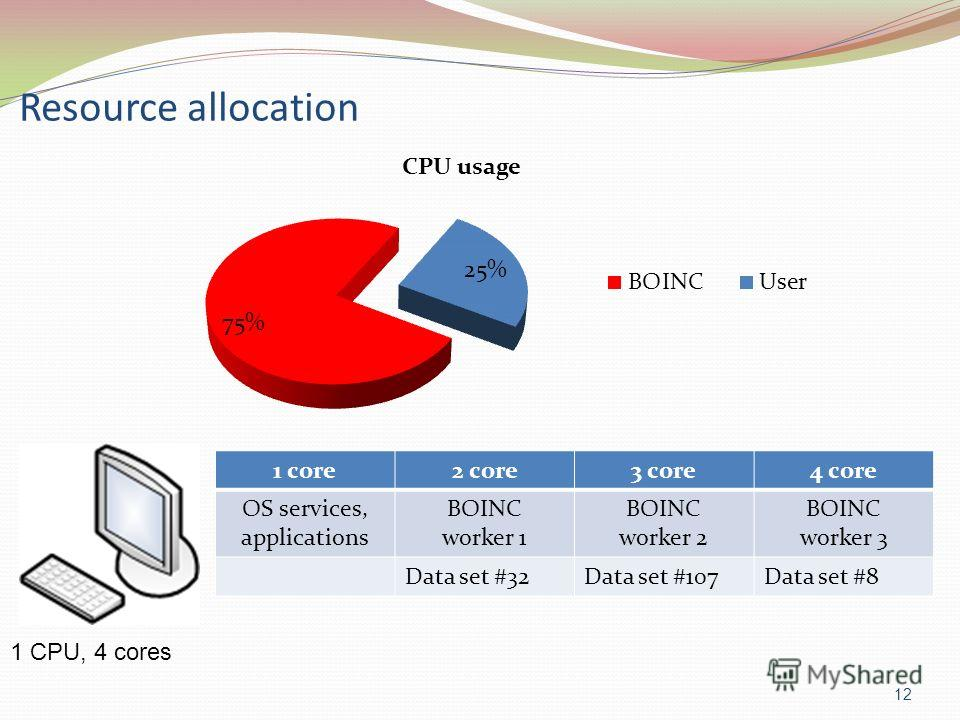Resource allocation 12 1 CPU, 4 cores 1 core2 core3 core4 core OS services, applications BOINC worker 1 BOINC worker 2 BOINC worker 3 Data set #32Data set #107Data set #8