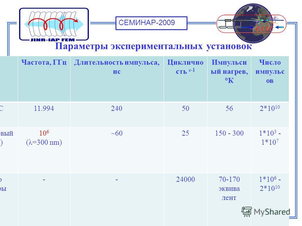 СЕМИНАР-2009 Параметры экспериментальных установок УстановкиЧастота, ГГцДлительность импульса, нс Циклично сть с-1 Импульсн ый нагрев, °К Число импульс ов Проект CLIC11.99424050562*10 10 Ультрафиолетовый лазер (CLIC) 10 6 (λ=300 nm) ~6025150 - 3001*1