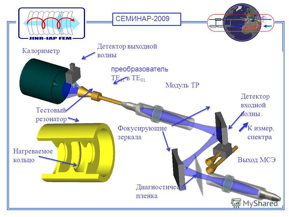 Схема эксперимерта Детектор выходной волны Тестовый резонатор преобразователь TE 11 в TE 01 Модуль ТР К измер. спектра Диагностичесая пленка Детектор входной волны Калориметр Выход МСЭ Фокусирующие зеркала Нагреваемое кольцо СЕМИНАР-2009