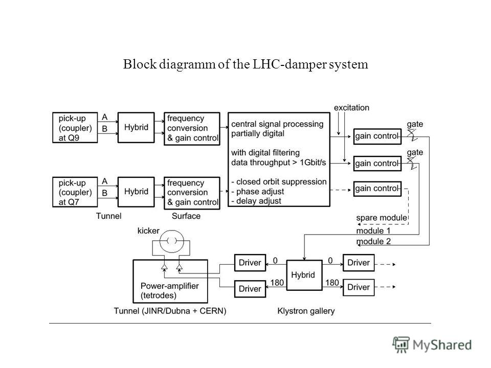 Block diagramm of the LHC-damper system