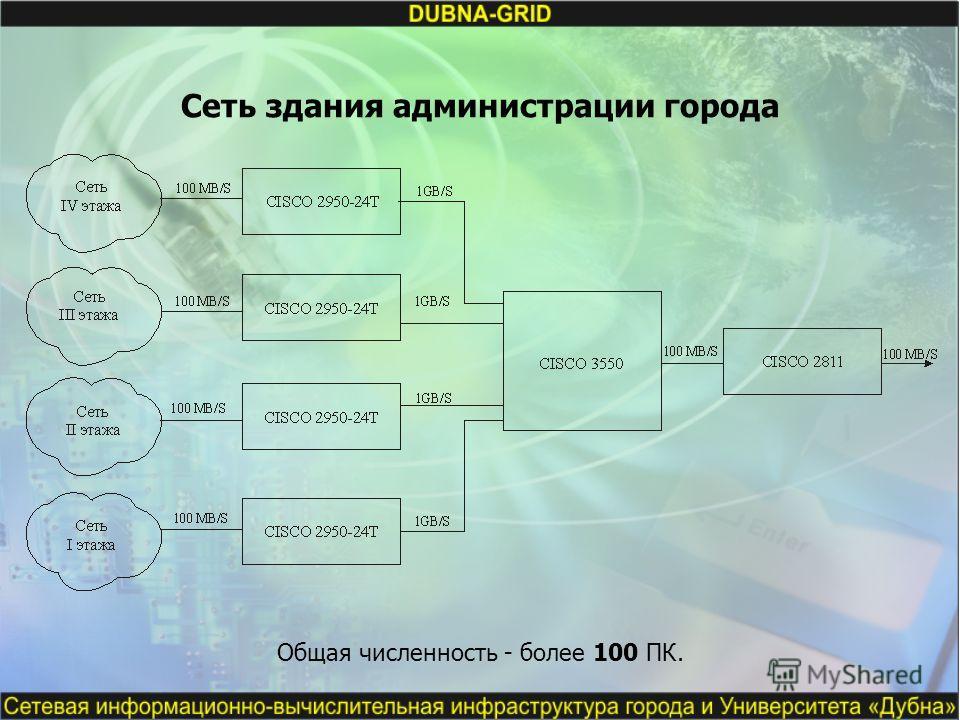 Сеть здания администрации города Общая численность - более 100 ПК.
