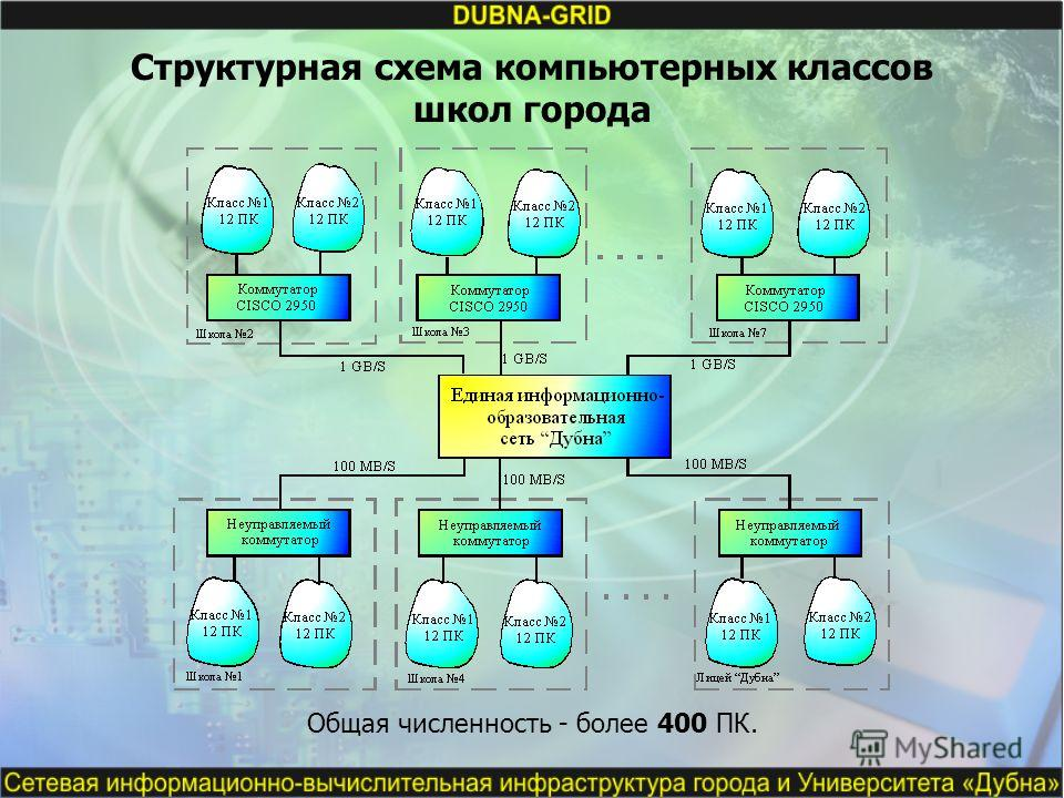 Структурная схема компьютерных