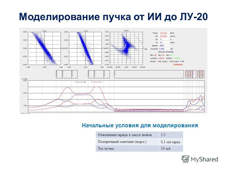 Моделирование пучка от ИИ до ЛУ-20 Отношение заряда к массе ионов1/3 Поперечный эмиттанс (норм.) 0,1 мм мрад Ток пучка10 мА Начальные условия для моделирования
