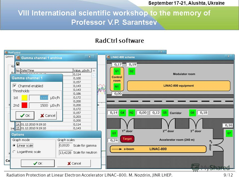 RadCtrl software September 17-21, Alushta, Ukraine Radiation Protection at Linear Electron Accelerator LINAC-800. M. Nozdrin, JINR LHEP.9/12