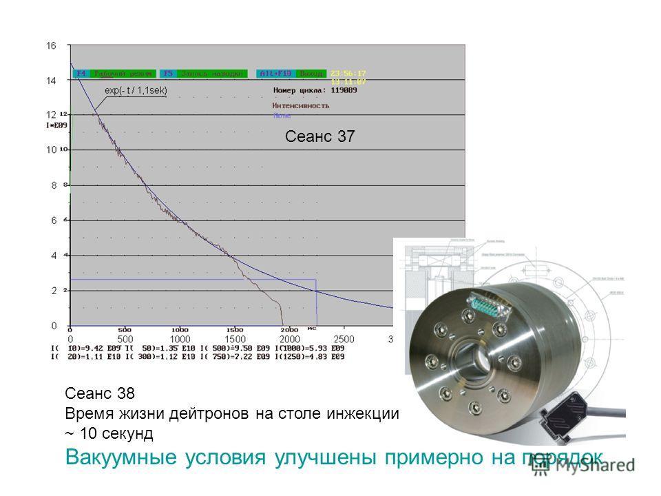 Сеанс 37 Сеанс 38 Время жизни дейтронов на столе инжекции ~ 10 секунд Вакуумные условия улучшены примерно на порядок