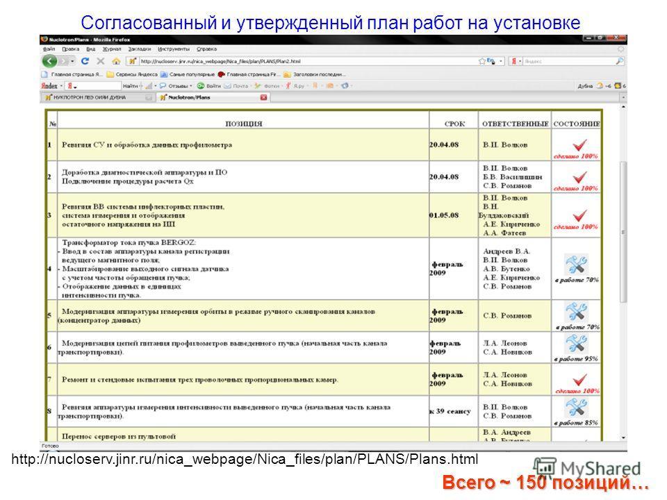 Всего ~ 150 позиций… Согласованный и утвержденный план работ на установке http://nucloserv.jinr.ru/nica_webpage/Nica_files/plan/PLANS/Plans.html