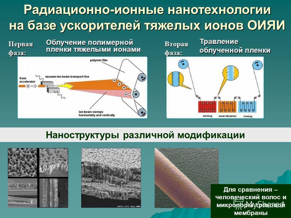 Первая фаза: Облучение полимерной пленки тяжелыми ионами Вторая фаза: Травление облученной пленки Радиационно-ионные нанотехнологии на базе ускорителей тяжелых ионов ОИЯИ Наноструктуры различной модификации Для сравнения – человеческий волос и микроп