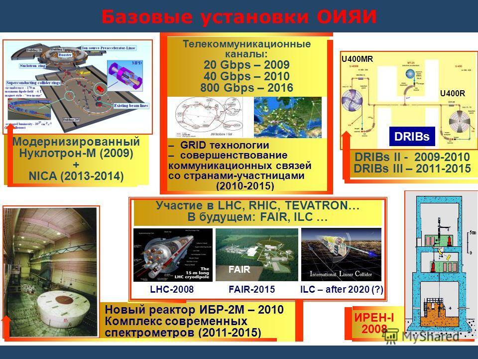 Базовые установки ОИЯИ Модернизированный Нуклотрон-M (2009) + NICA (2013-2014) DRIBs II - 2009-2010 DRIBs III – 2011-2015 Новый реактор ИБР-2M – 2010 Комплекс современных спектрометров (2011-2015) ИРЕН-I 2008 – GRID технологии – совершенствование ком