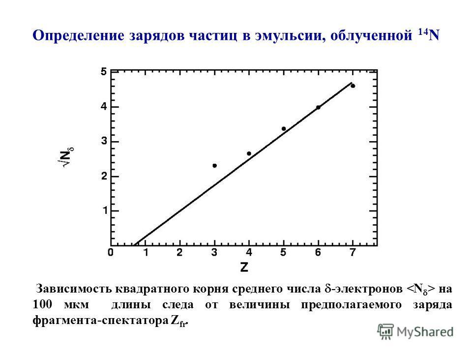Определение зарядов частиц в эмульсии, облученной 14 N Зависимость квадратного корня среднего числа -электронов на 100 мкм длины следа от величины предполагаемого заряда фрагмента-спектатора Z fr.
