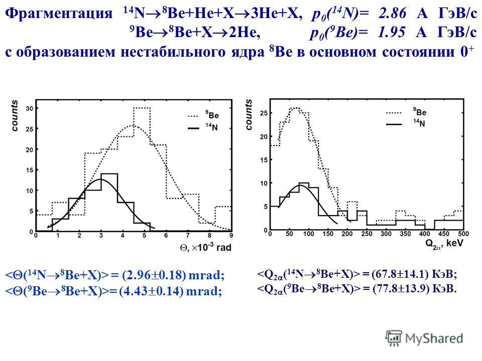 Фрагментация 14 N 8 Be+He+X 3He+X, р 0 ( 14 N)= 2.86 А ГэВ/с 9 Ве 8 Be+X 2He, р 0 ( 9 Ве)= 1.95 А ГэВ/с с образованием нестабильного ядра 8 Be в основном состоянии 0 + = (2.96 0.18) mrad; = (4.43 0.14) mrad; = (67.8 14.1) КэВ; = (77.8 13.9) КэВ.